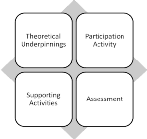 Effective curriculum - Theoretical Underpinnings, Participation Activity, Supporting Activities, Assessment.