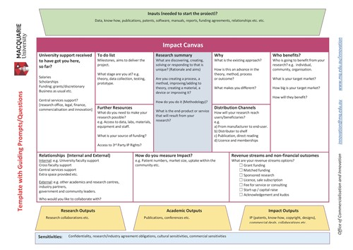 Research Impact Canvas
